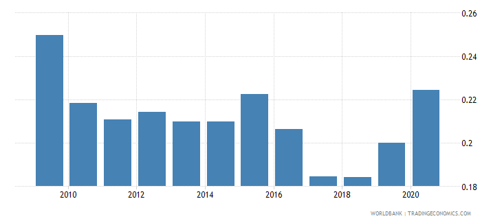 azerbaijan research and development expenditure percent of gdp wb data