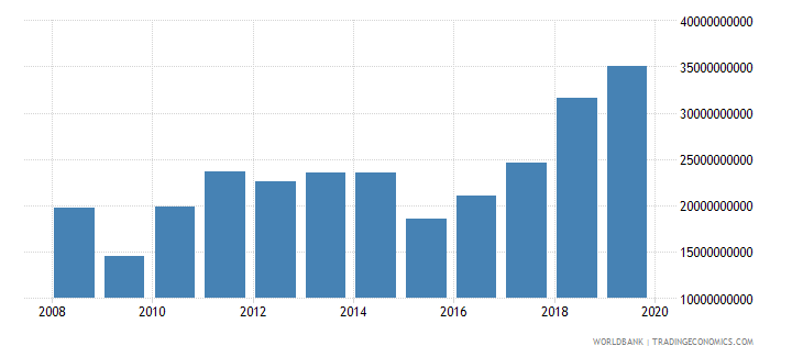 azerbaijan revenue excluding grants current lcu wb data