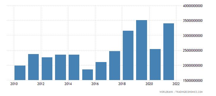 azerbaijan revenue excluding grants current lcu wb data