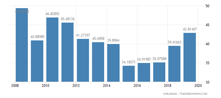 azerbaijan revenue excluding grants percent of gdp wb data