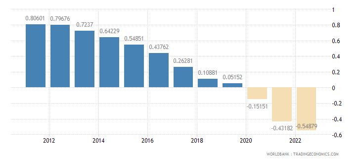 azerbaijan rural population growth annual percent wb data