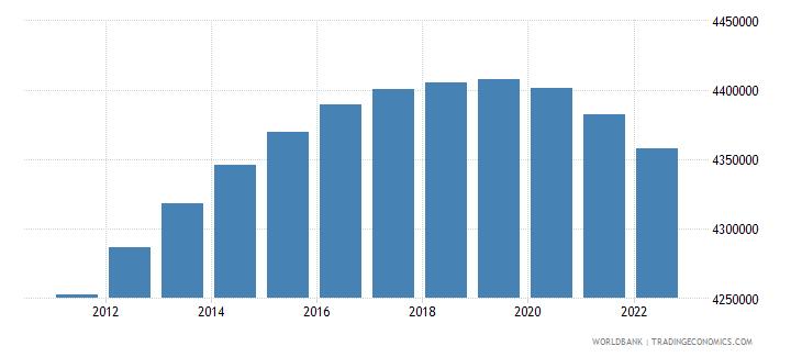 azerbaijan rural population wb data