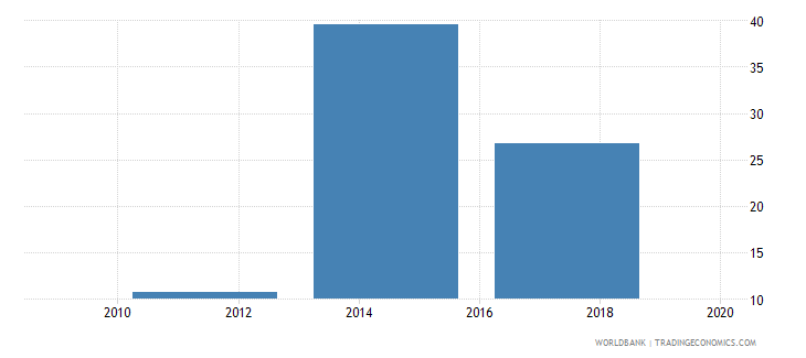 azerbaijan saved any money in the past year percent age 15 wb data