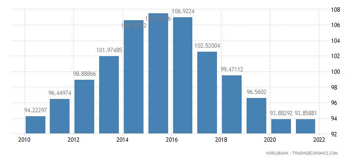 azerbaijan school enrollment primary male percent gross wb data