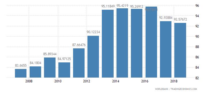 azerbaijan school enrollment primary male percent net wb data