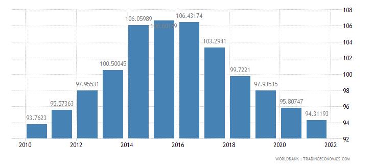 azerbaijan school enrollment primary percent gross wb data