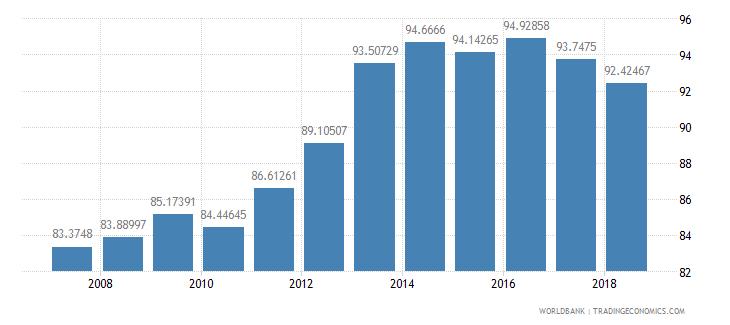 azerbaijan school enrollment primary percent net wb data