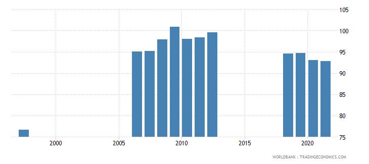 azerbaijan school enrollment secondary female percent gross wb data
