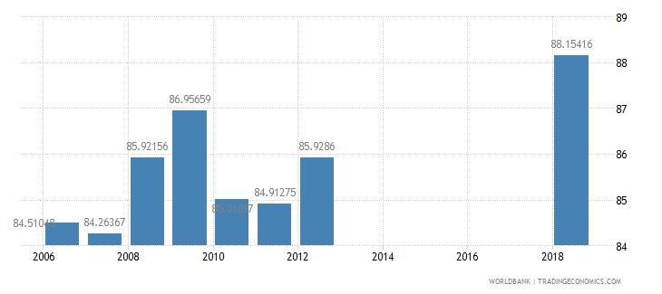 azerbaijan school enrollment secondary female percent net wb data