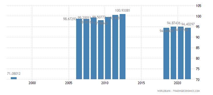 azerbaijan school enrollment secondary male percent gross wb data