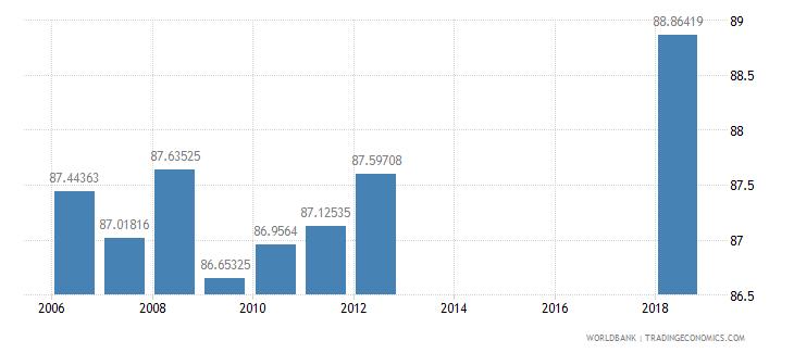 azerbaijan school enrollment secondary male percent net wb data