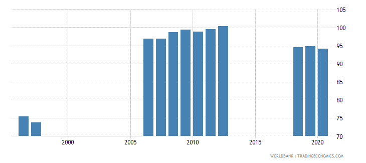 azerbaijan school enrollment secondary percent gross wb data