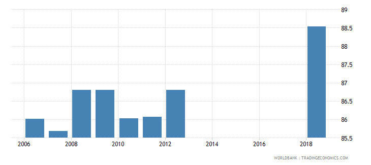 azerbaijan school enrollment secondary percent net wb data