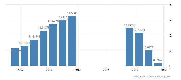 azerbaijan school enrollment secondary private percent of total secondary wb data