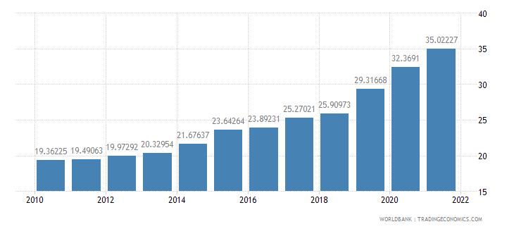azerbaijan school enrollment tertiary male percent gross wb data