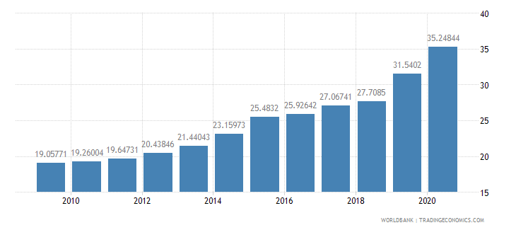 azerbaijan school enrollment tertiary percent gross wb data