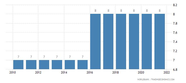 azerbaijan secondary education duration years wb data