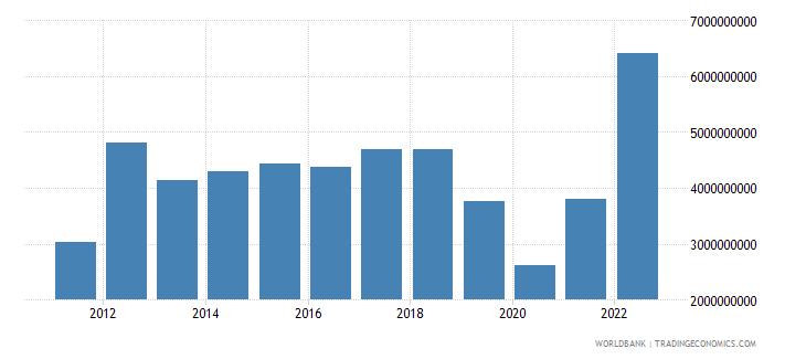 azerbaijan service exports bop us dollar wb data