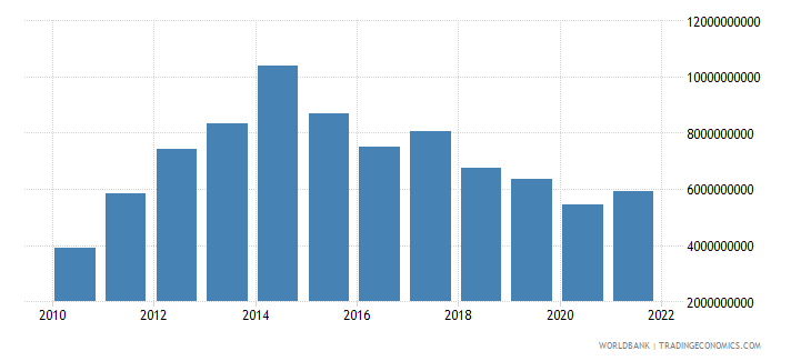 azerbaijan service imports bop us dollar wb data