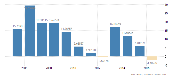 azerbaijan services etc  value added annual percent growth wb data