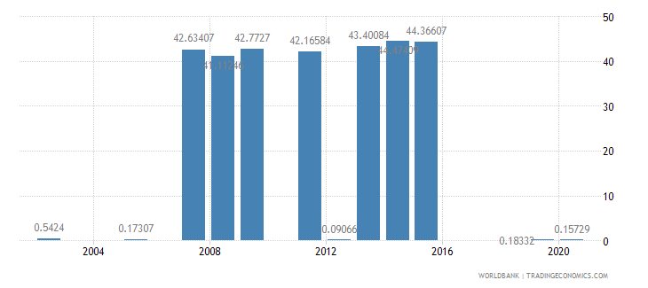 azerbaijan share of tariff lines with international peaks manufactured products percent wb data