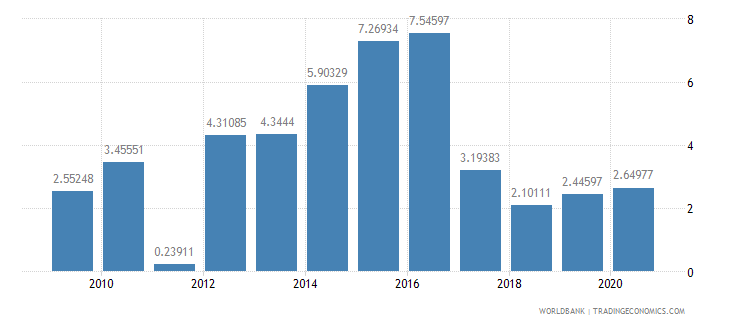 azerbaijan short term debt percent of exports of goods services and income wb data