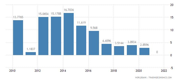 azerbaijan short term debt percent of total external debt wb data