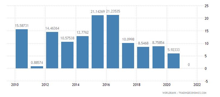 azerbaijan short term debt percent of total reserves wb data