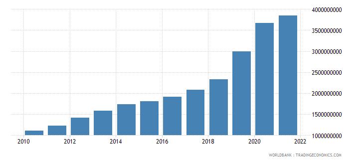 azerbaijan social contributions current lcu wb data