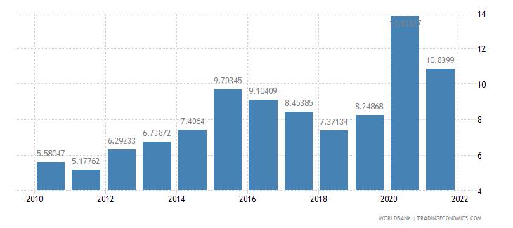 azerbaijan social contributions percent of revenue wb data
