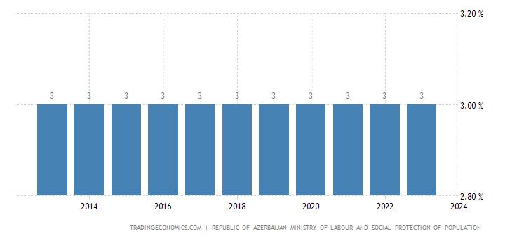 Azerbaijan Social Security Rate For Employees
