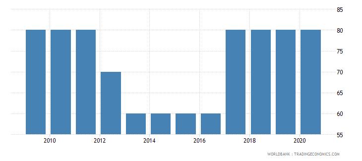 azerbaijan source data assessment of statistical capacity scale 0  100 wb data