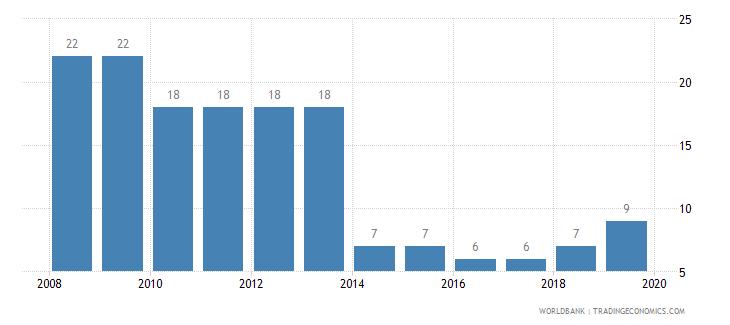 azerbaijan tax payments number wb data