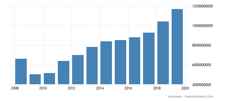 azerbaijan tax revenue current lcu wb data