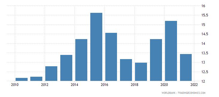 azerbaijan tax revenue percent of gdp wb data