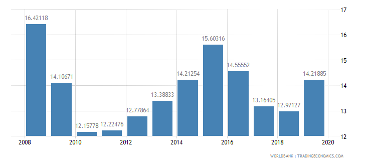 azerbaijan tax revenue percent of gdp wb data