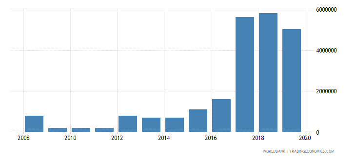 azerbaijan taxes on exports current lcu wb data