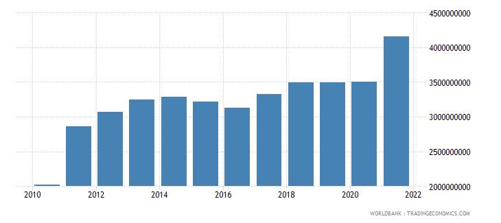 azerbaijan taxes on income profits and capital gains current lcu wb data
