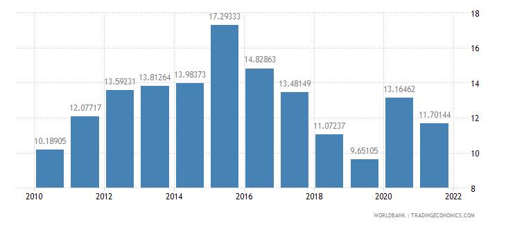 azerbaijan taxes on income profits and capital gains percent of revenue wb data