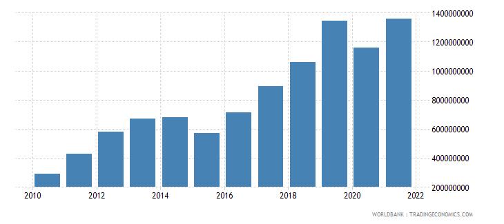 azerbaijan taxes on international trade current lcu wb data
