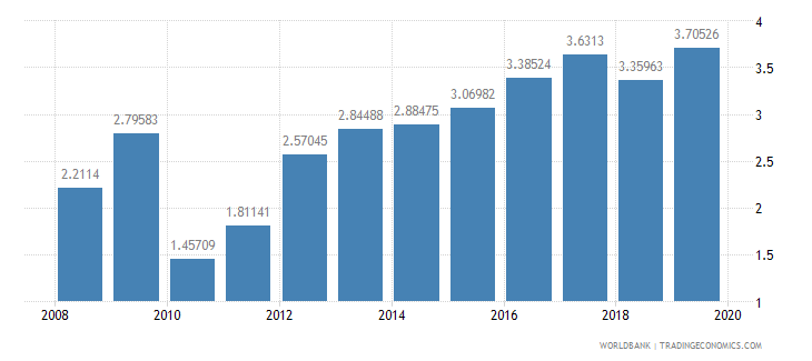 azerbaijan taxes on international trade percent of revenue wb data