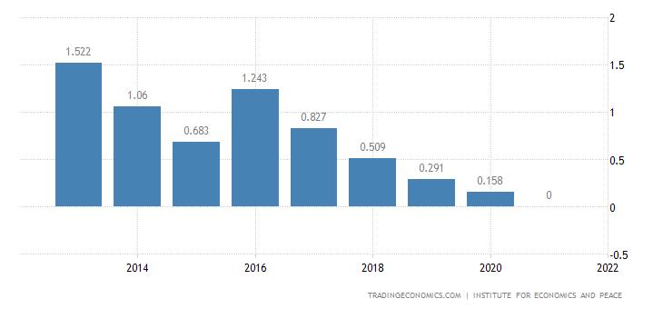 Azerbaijan Terrorism Index
