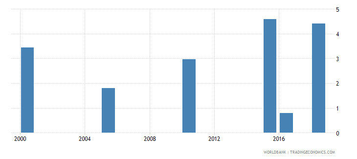 azerbaijan total alcohol consumption per capita liters of pure alcohol projected estimates 15 years of age wb data