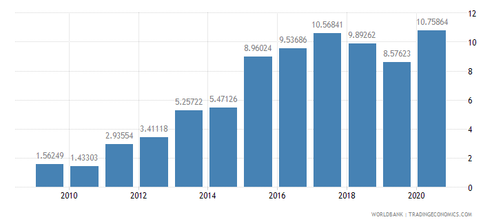 azerbaijan total debt service percent of exports of goods services and income wb data
