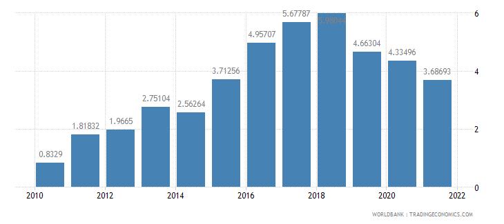 azerbaijan total debt service percent of gni wb data