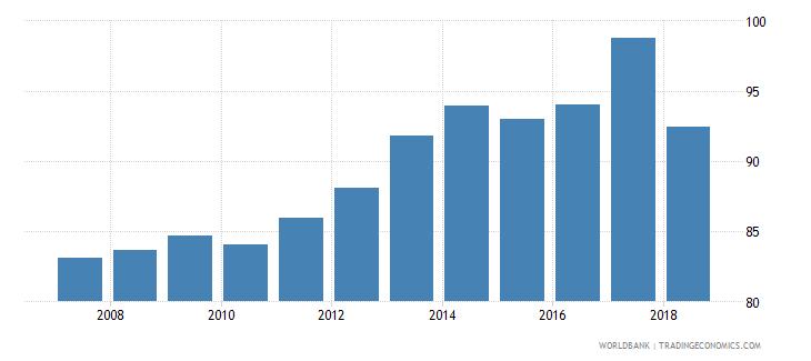 azerbaijan total enrollment primary female percent net wb data