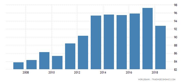 azerbaijan total enrollment primary male percent net wb data