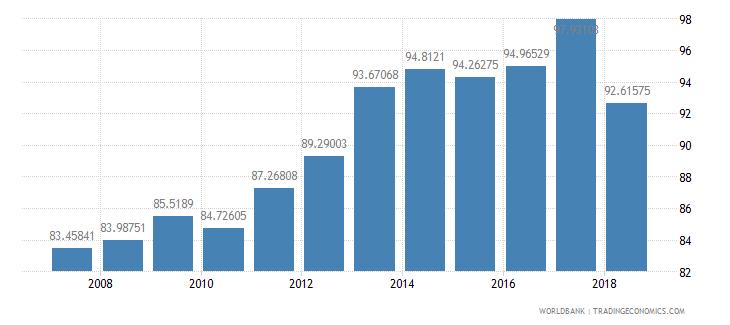 azerbaijan total enrollment primary percent net wb data
