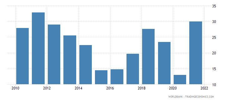 azerbaijan total natural resources rents percent of gdp wb data