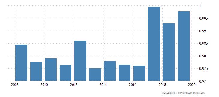 azerbaijan total net enrolment rate lower secondary gender parity index gpi wb data